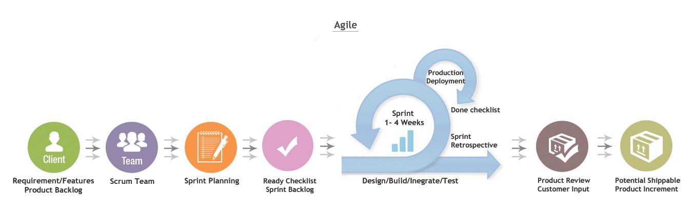 metodologia-agil